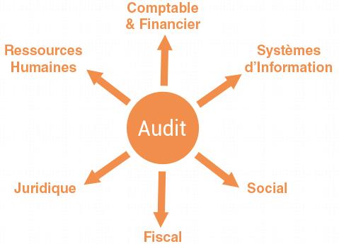 Audit d'acquisition